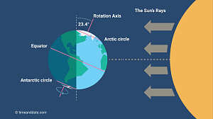 Earth's position in relation to the Sun's rays at the June solstice.