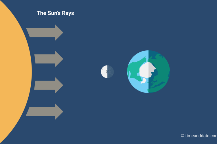 Illustration of the Moon's position in space in relation to Earth and the Sun at New Moon.