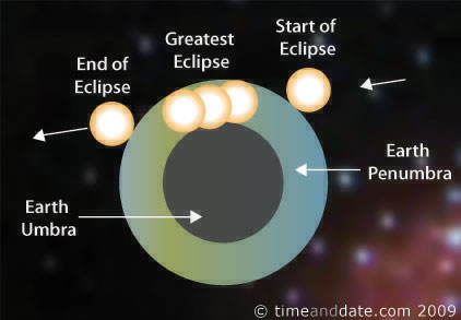 december 31, 2009 — partial lunar eclipse – where and when