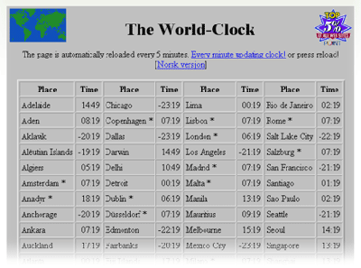 timeanddate.com World Clock 1996