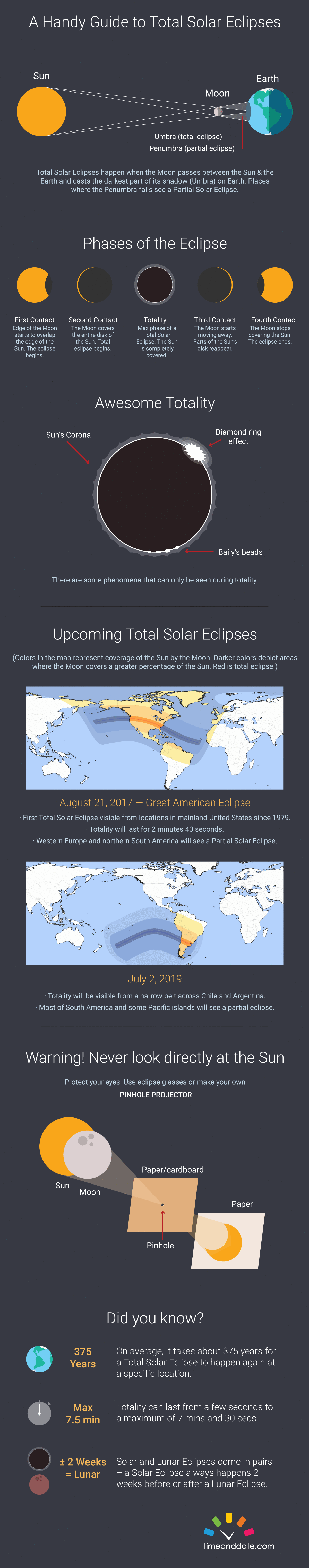 Total Solar Eclipse Infographic - Total eclipse us coverage map