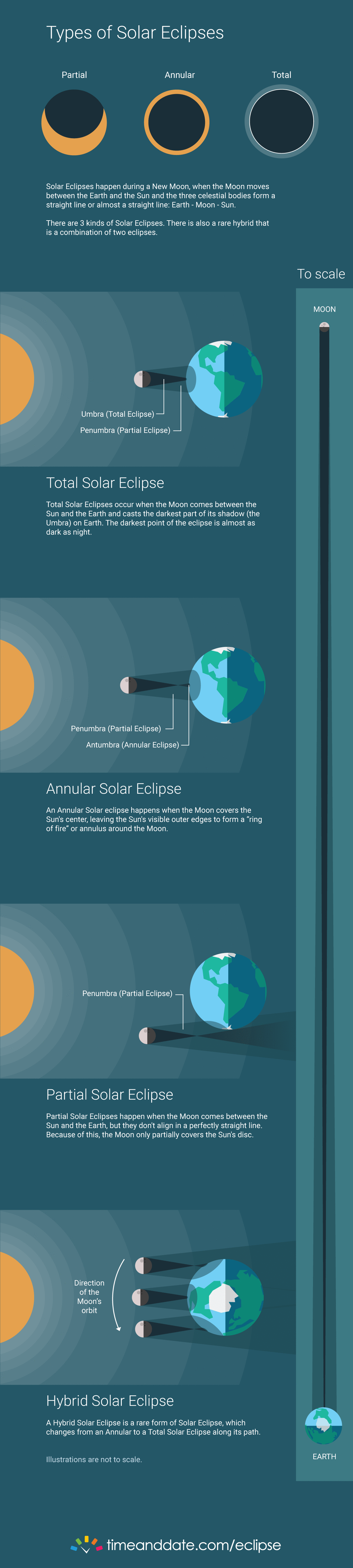 Infographics: Types of Total Solar Eclipse