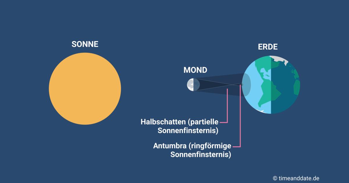 Längengrad und Breitengrad – Erklärung