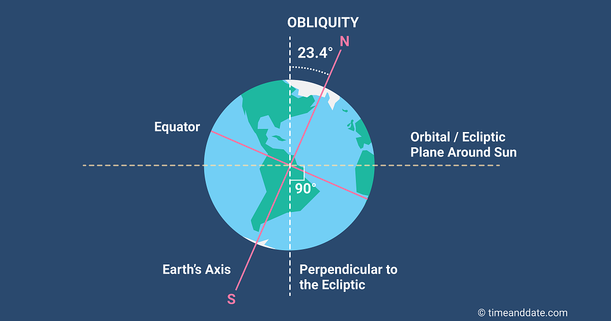 Illustration showing Earth's axis drawn as a red line.