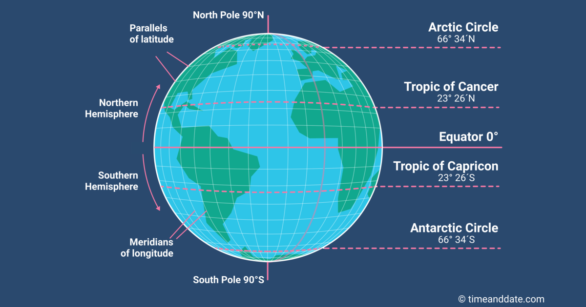 Picture of: What Is Longitude And Latitude