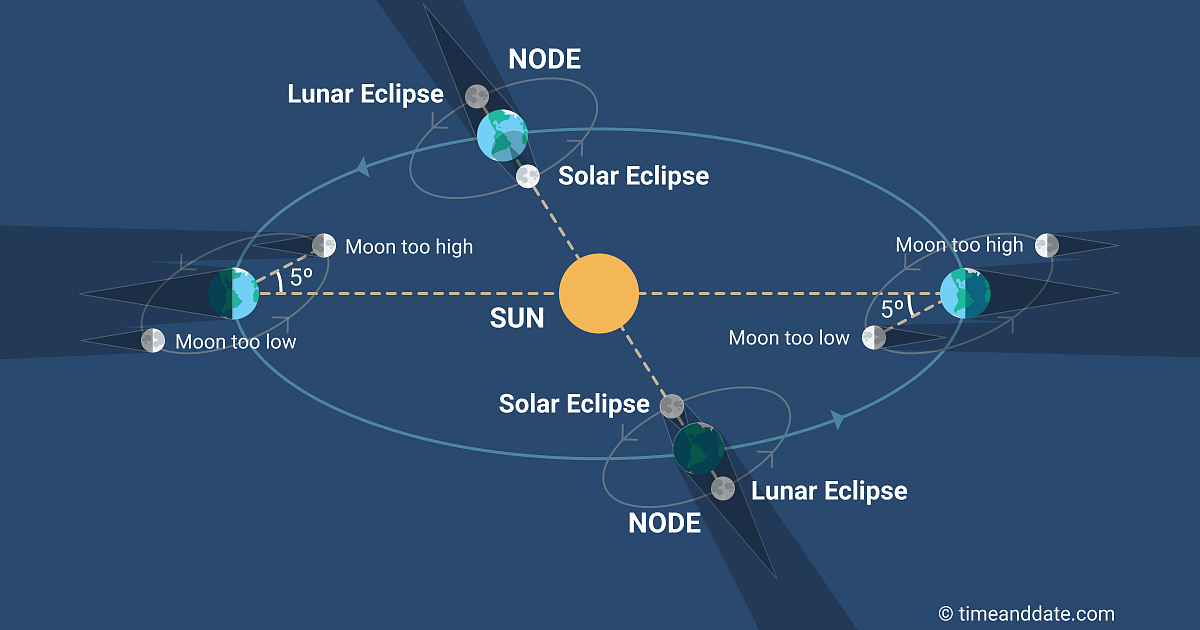 Illustration of lunar nodes with Sun, Earth, and Moon