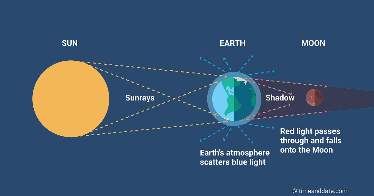 Illustration of how Earth's atmosphere scatters blue light.