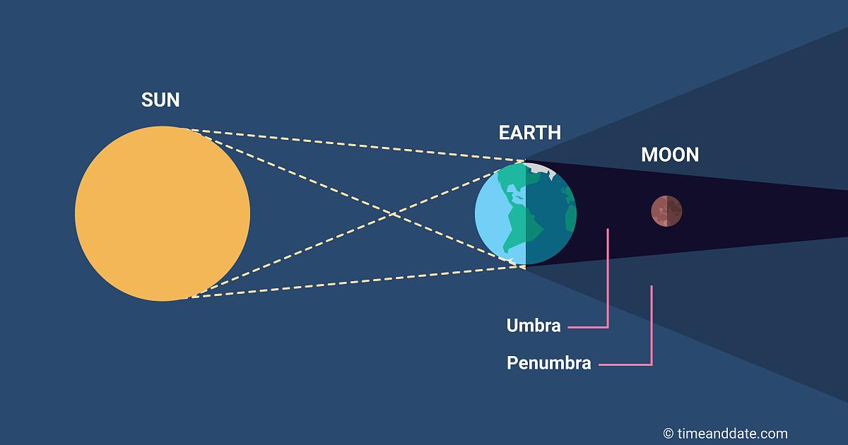 Total Lunar Eclipse - Blood Moon