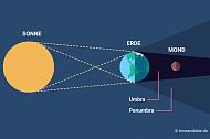 Wie entsteht eine Mondfinsternis?