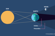 Penumbral lunar eclipse illustration with positions of Sun, Earth, and Moon in space
