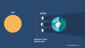 Position of Sun, Moon, and Earth during a hybrid solar eclipse.