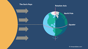 When Is the March Equinox?