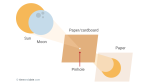Diagram of a DIY pinhole projector.