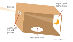 Diagram of a box pinhole projector.