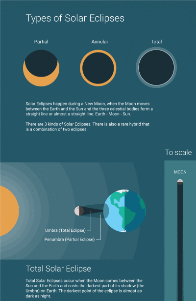Types Of Solar And Lunar Eclipses