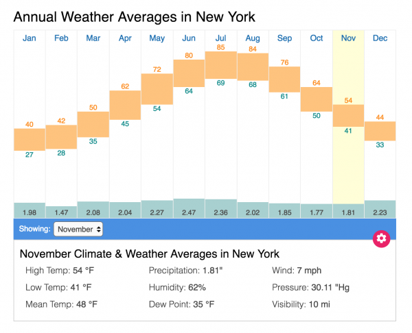 Graph showing yearly weather averages