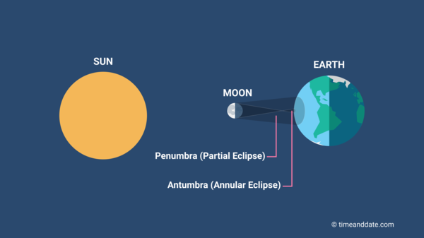 Annular solar eclipse illustration with positions of Earth, Moon, and Sun in space