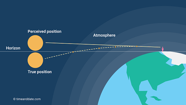 Atmospheric refraction occurs due to light rays being bent by Earth's atmosphere.