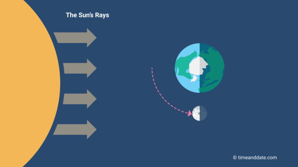 Illustration of the Moon's position in space in relation to Earth and the Sun at First Quarter Moon