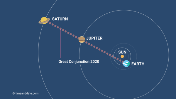 An image of the solar system showing the alignment of the Earth, Jupiter, and Saturn for the Great Conjunction of 2020.