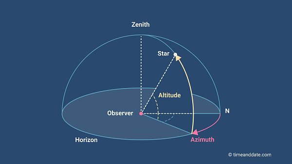 Illustration of altitude and azimuth in the celestial sphere.