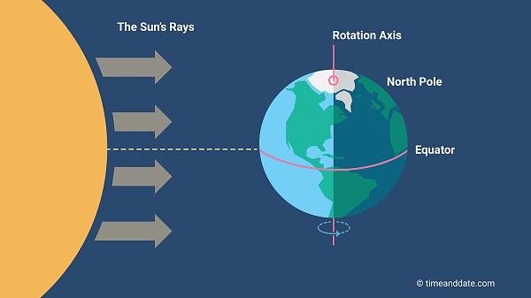 diagram of a spring solstice march equinox  march equinox