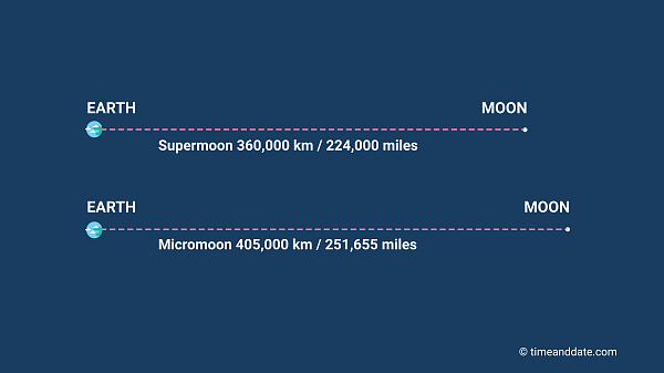 An illustration showing the difference between a Supermoon and a Micromoon's distance from Earth