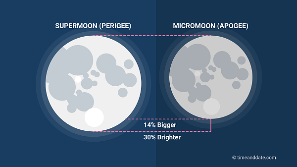 Illustrative comparison of a Supermoon and Micromoon.