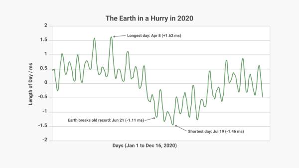 Graph showing true daylengths in 2020