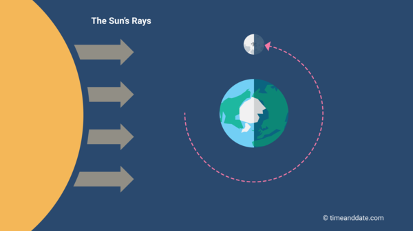 Фази місяця: Місяць третьої чверті