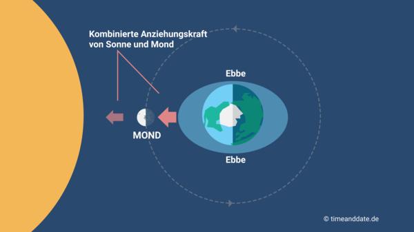 Ebbe Flut Mond