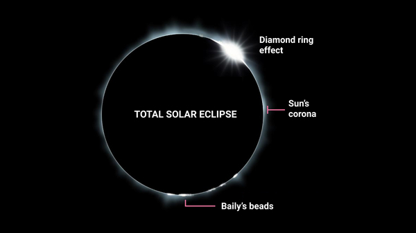 Illustration of totality of a Total Solar Eclipse