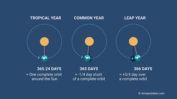 Solar Calendar 2022.What Is A Tropical Solar Year