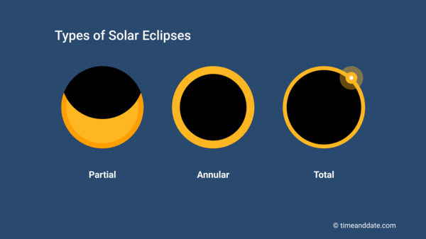 Illustration of a partial, annular, and a total solar eclipse.