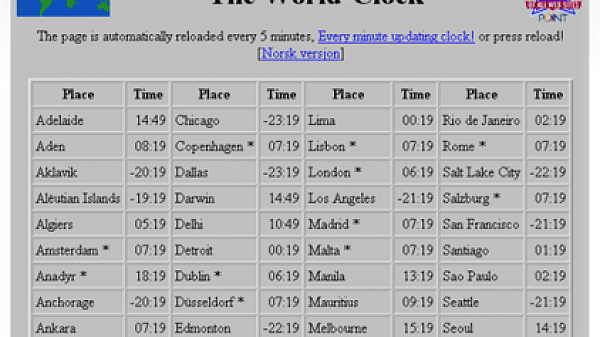 timeanddate.com World Clock 1996