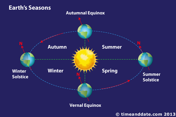 how earths climate and seasons relate
