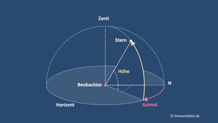Höhenwinkel und Azimut: Stern-Koordinaten