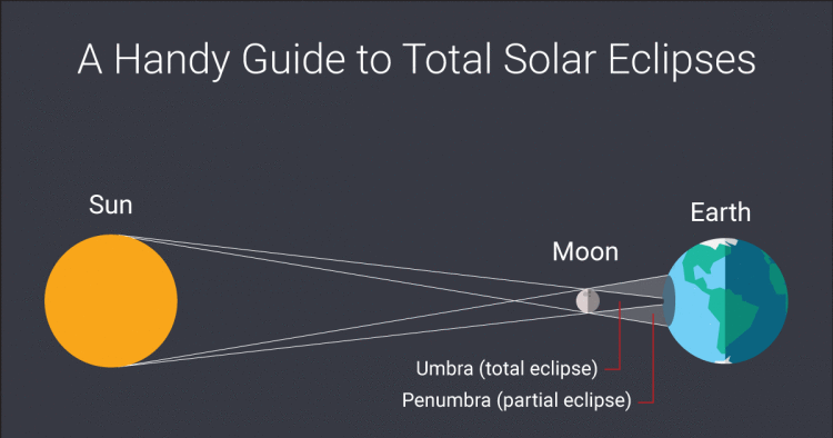 Total Solar Eclipse Infographic