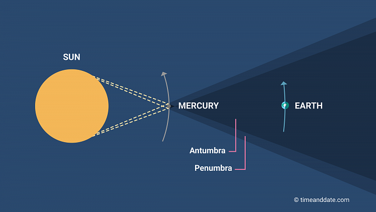 Mercury Transit Illustration