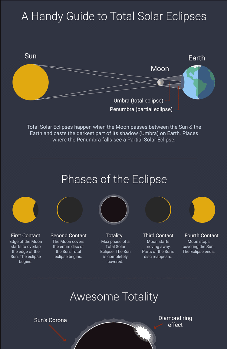 solar eclipse extract