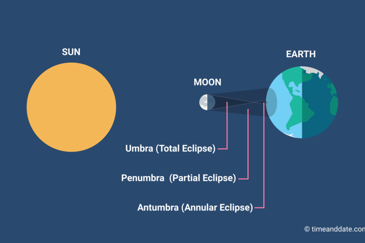 Illustration of the Moon's 3 shadows: umbra, penumbra, and antumbra.