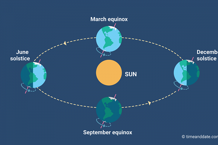 Equinox and solstice illustration