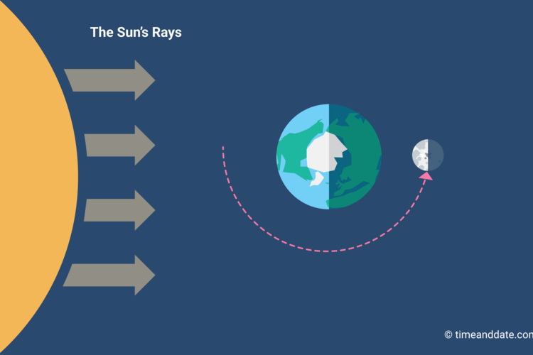 Illustration of the Moon's position in space in relation to Earth and the Sun at Full Moon