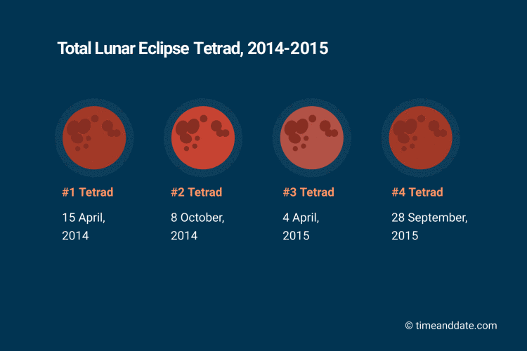 blood moon eclipse schedule - photo #6
