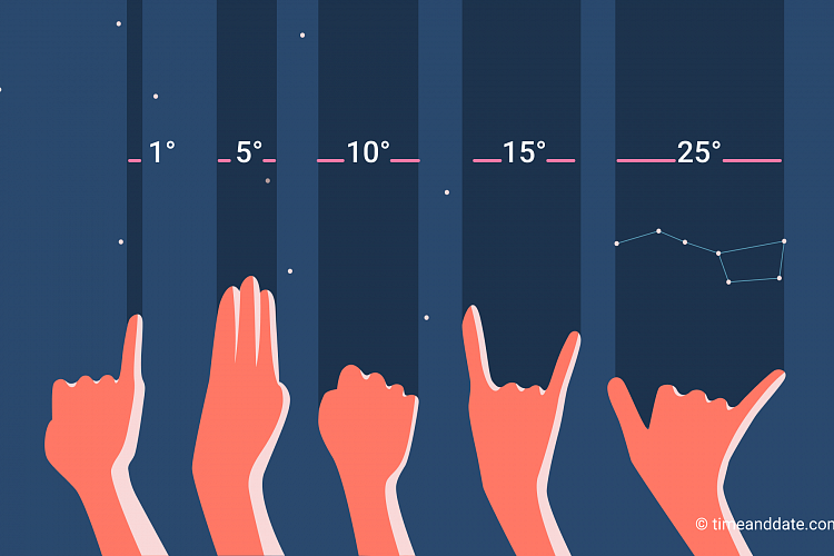 Graphic showing the hand measurement technique