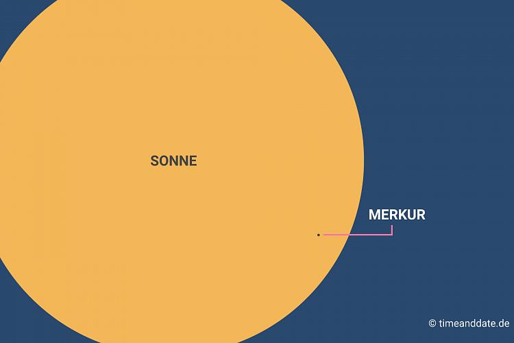 Merkur Vor Sonne
