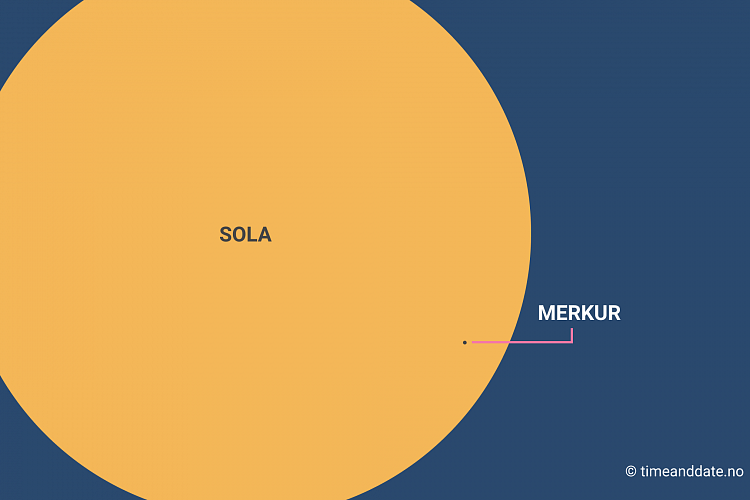 Illustration of the Sun with a small black dot representing Mercury