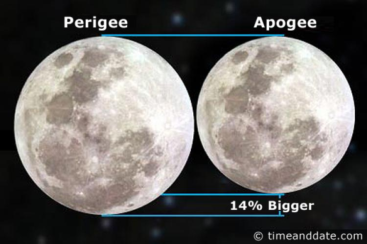 Lunar perigee and apogee