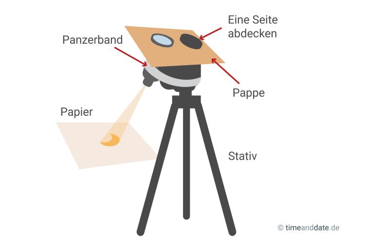 Sonnenfinsternis mit fernglas ansehen