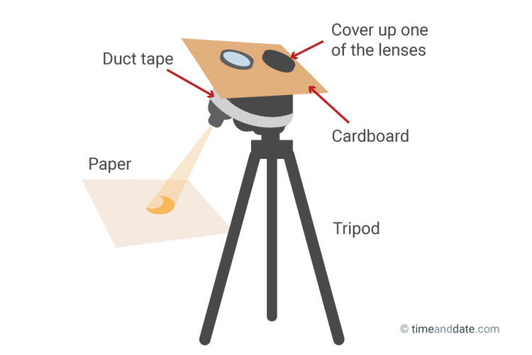 Diagram of a DIY projector with binoculars.